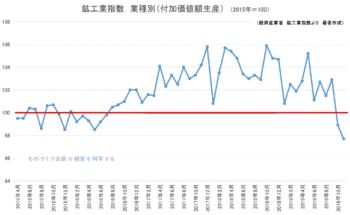 鉱工業指数