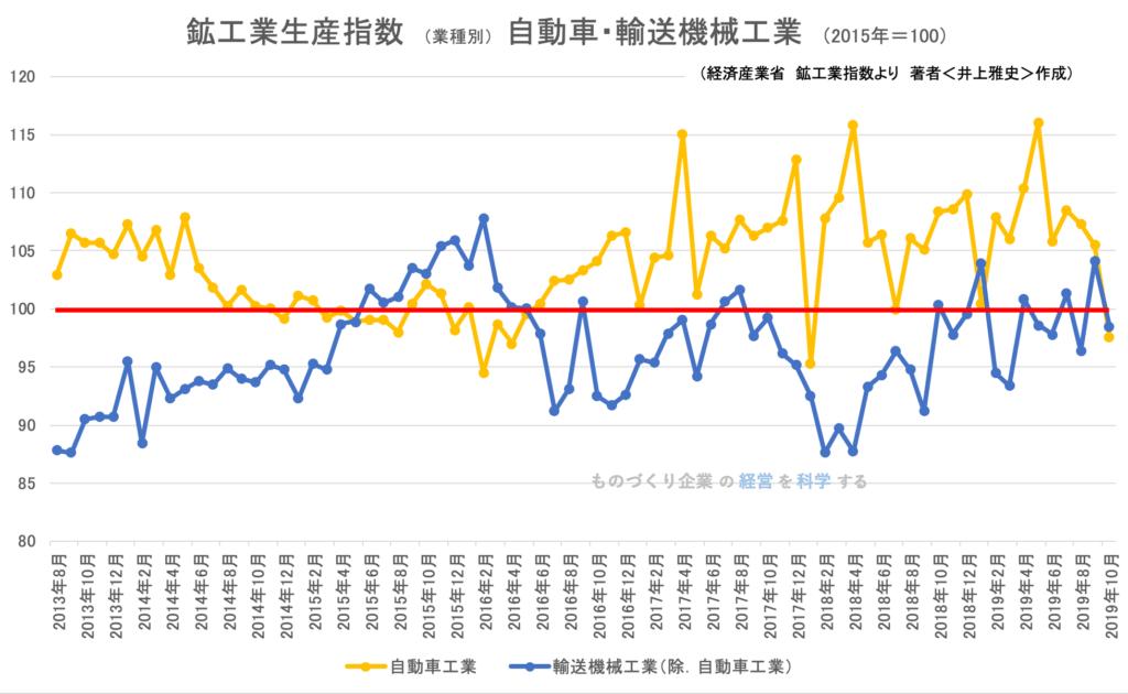 鉱工業生産指数(業種別)自動車・輸送工業 2019年9月