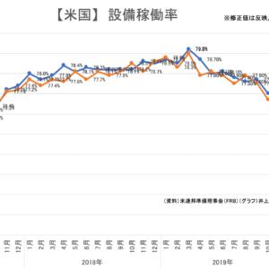 【統計】鉱工業指数(生産)航空機部品 2019年6月<グラフで推移を見るシリーズ>