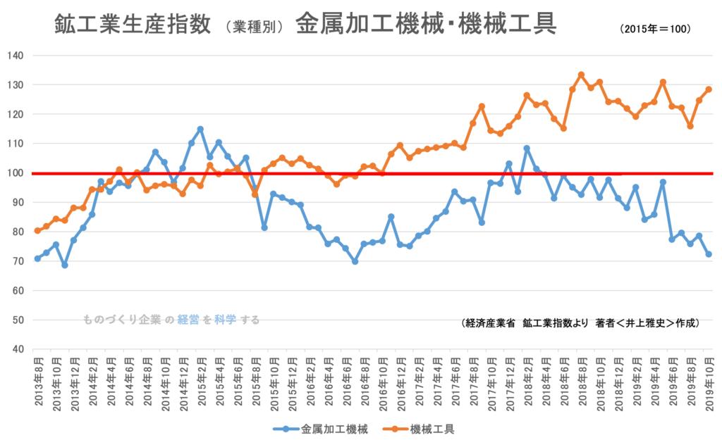 鉱工業生産指数(業種別)金属加工機械 2019年10月