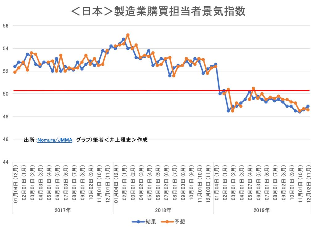 <日本>製造業担当者景気指数