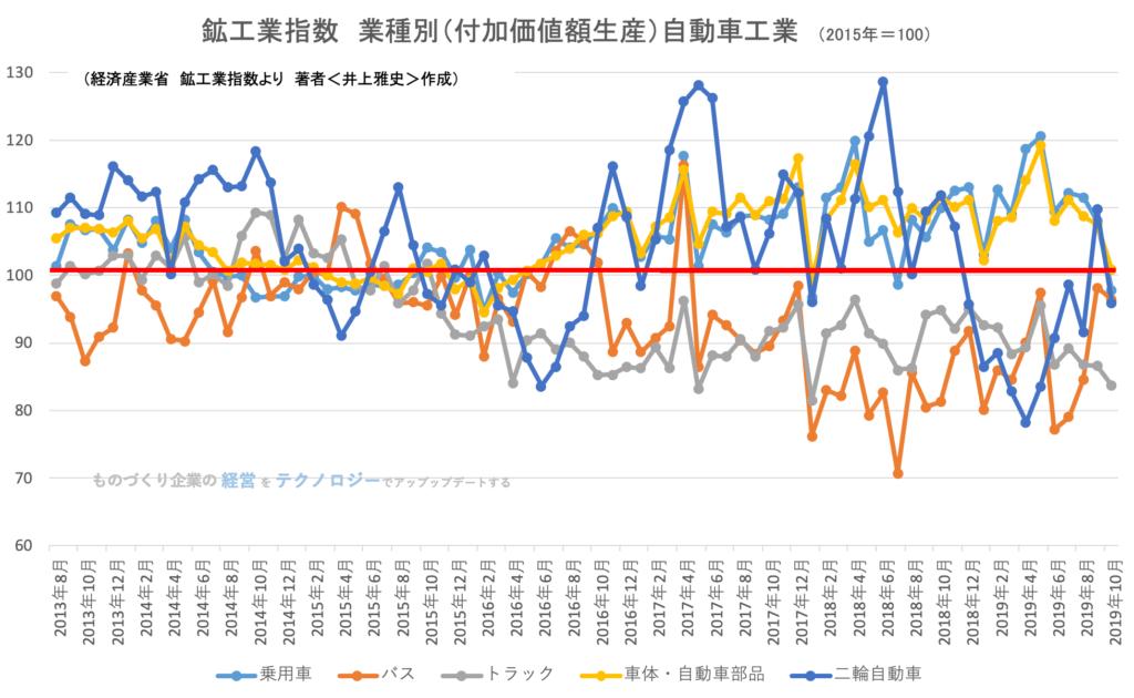 鉱工業生産指数(業種別)自動車工業(乗用車・バス等) 2019年9月