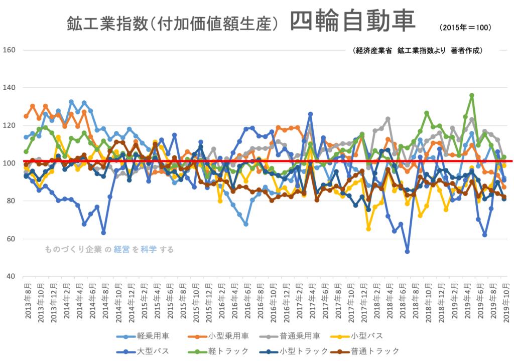 鉱工業生産指数(品目)四輪自動車 2019年10月