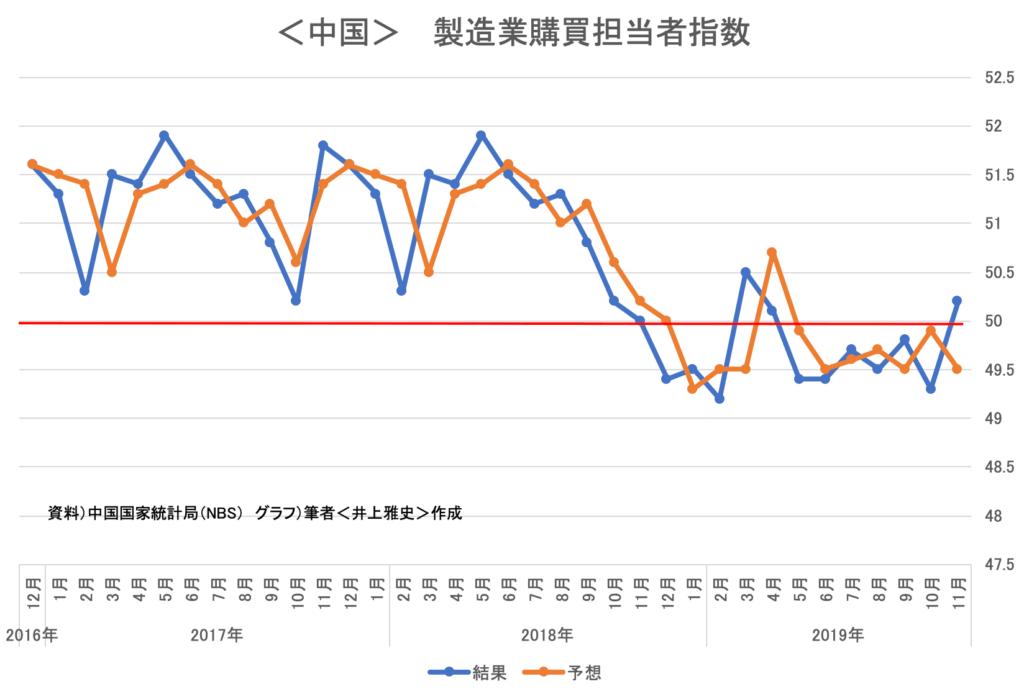 中国 製造業購買担当者指数