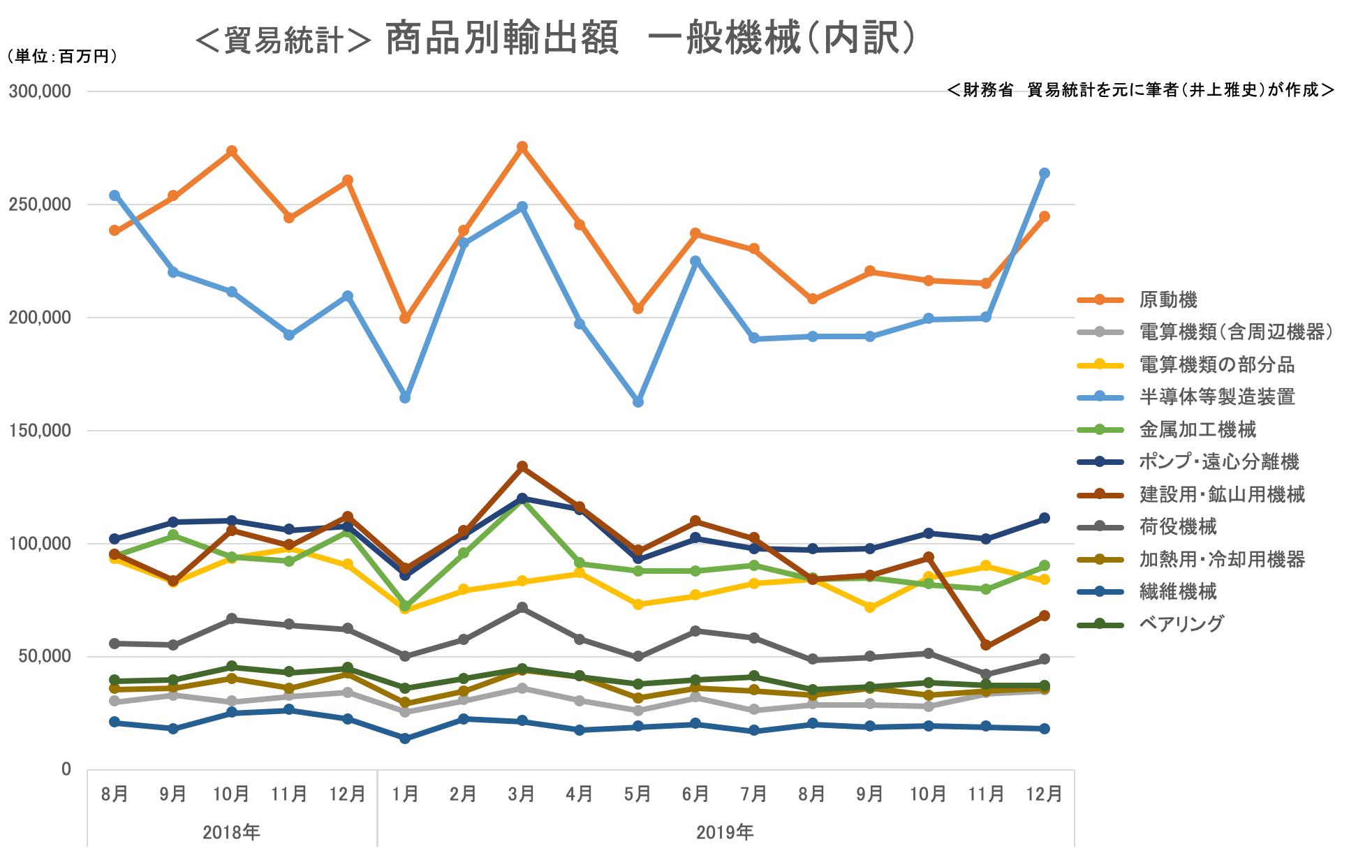 <貿易統計> 商品別輸出額 一般機械(内訳)