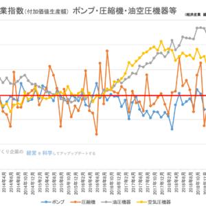 鉱工業指数(付加価値生産額) ポンプ・圧縮機・油空圧機器等