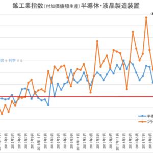 貿易統計 商品輸出額(一般機械)2020年4月|前年同月比で76.6%で減少