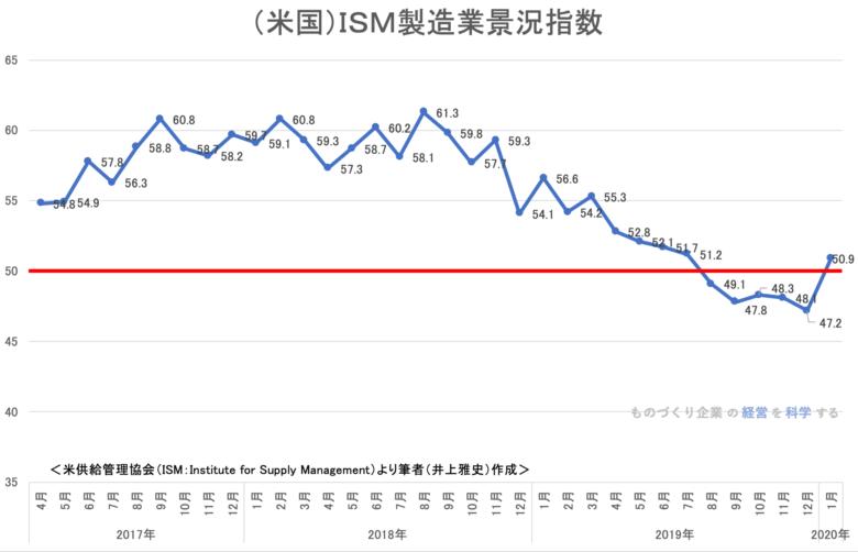 (米国)ISM製造業景況指数