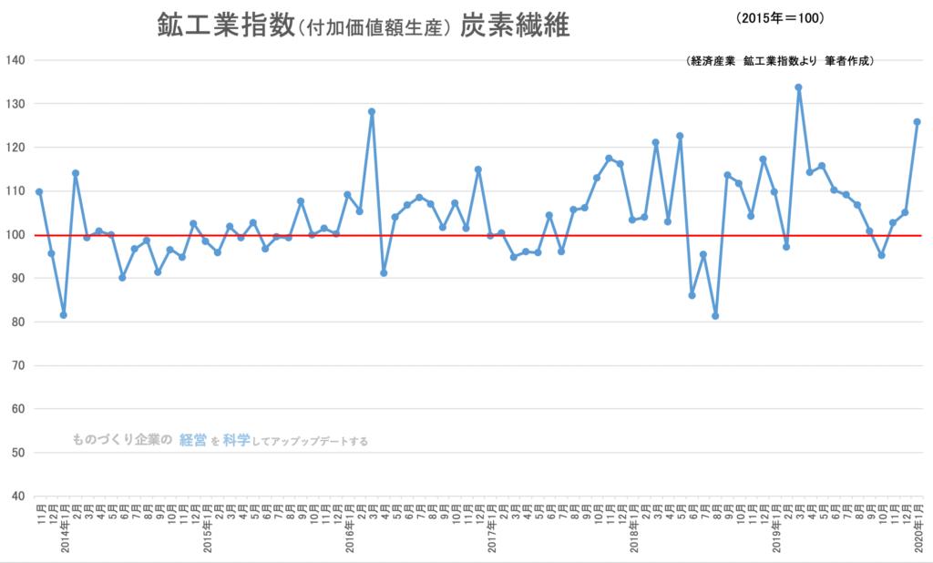 鉱工業生産指数(品目)炭素繊維
