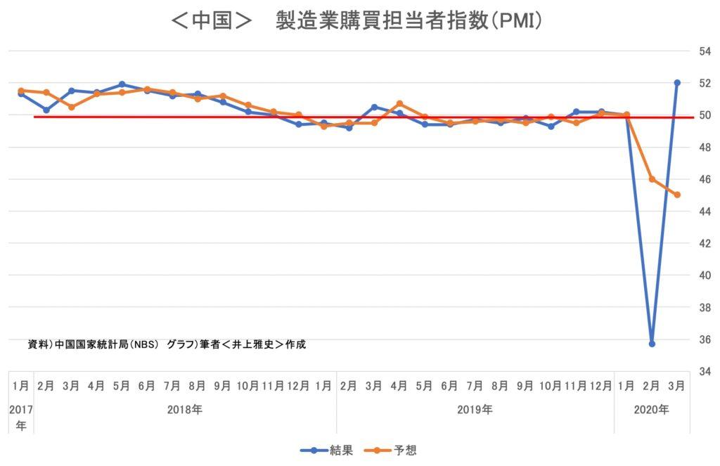 <中国>  製造業購買担当者指数(PMI)