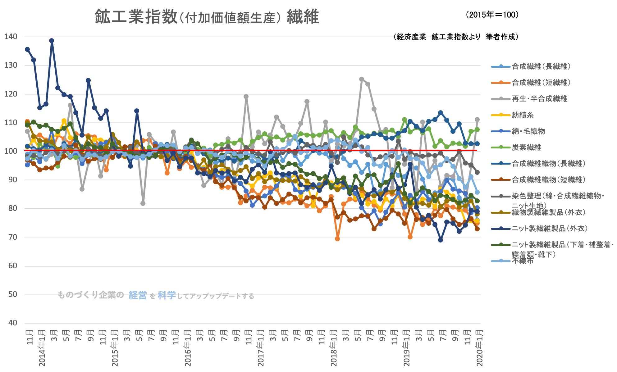 鉱工業指数(付加価値額生産) 繊維