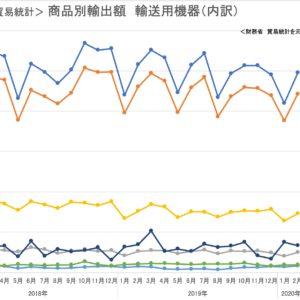 <貿易統計> 商品別輸出額 輸送用機器(内訳)