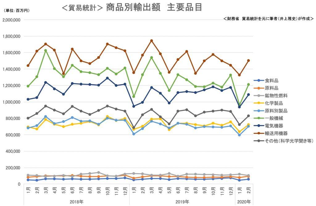 <貿易統計> 商品別輸出額 主要品目