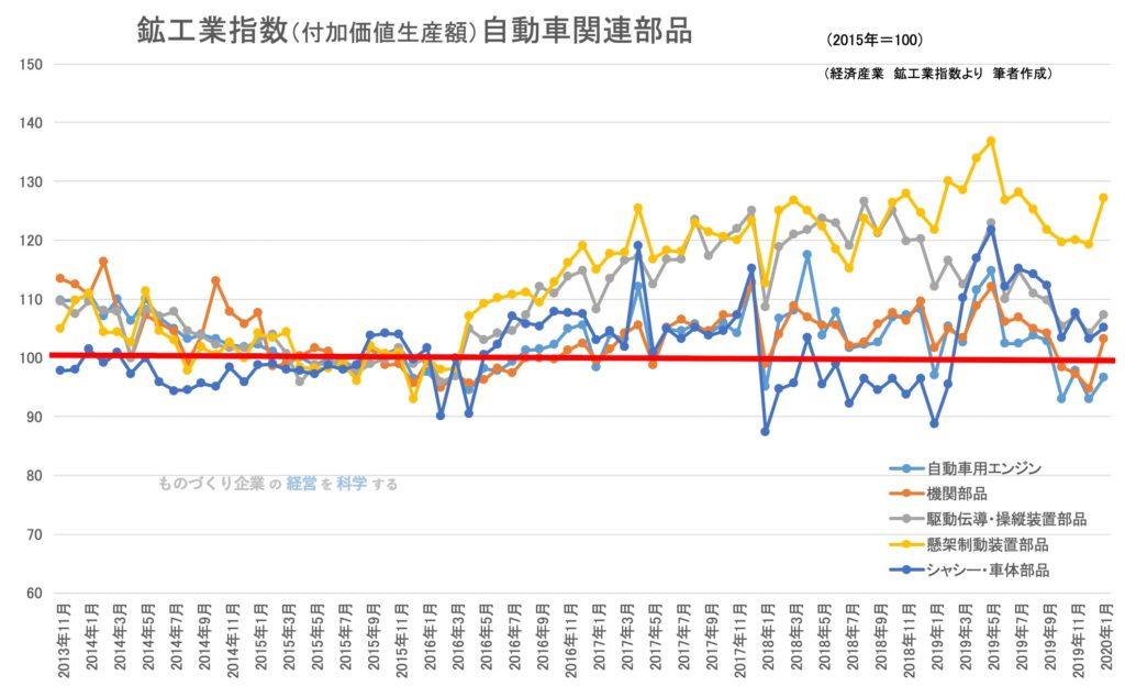 鉱工業指数(付加価値生産額)自動車関連部品