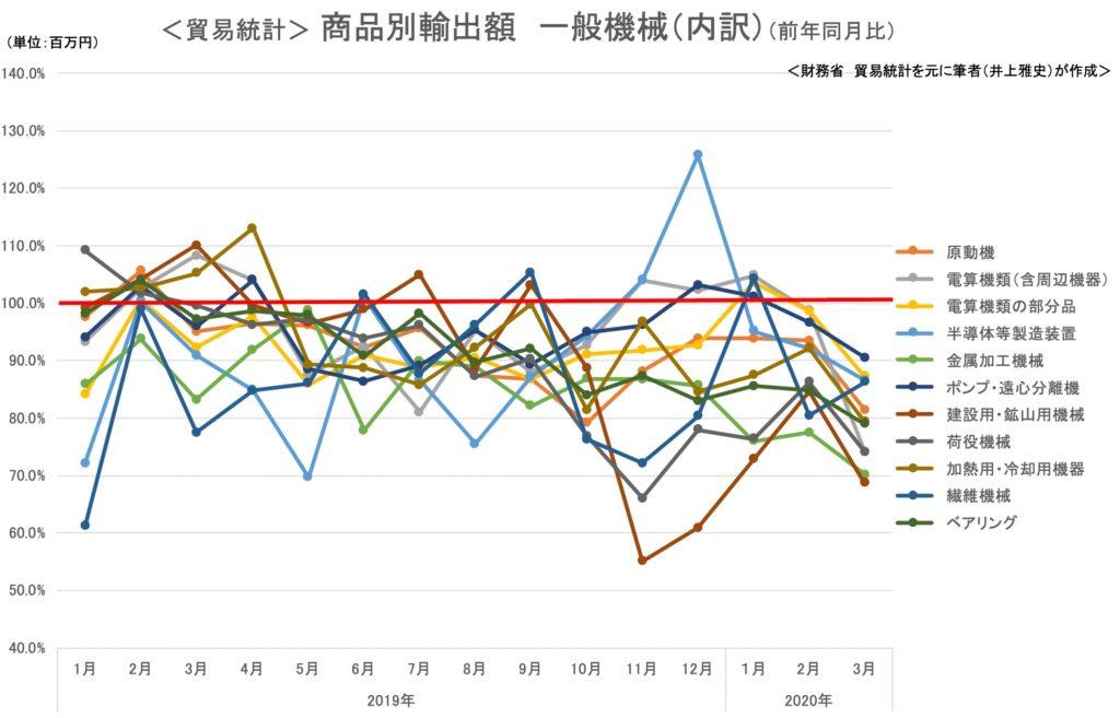 <貿易統計> 商品別輸出額 一般機械(内訳)(前年同月比)