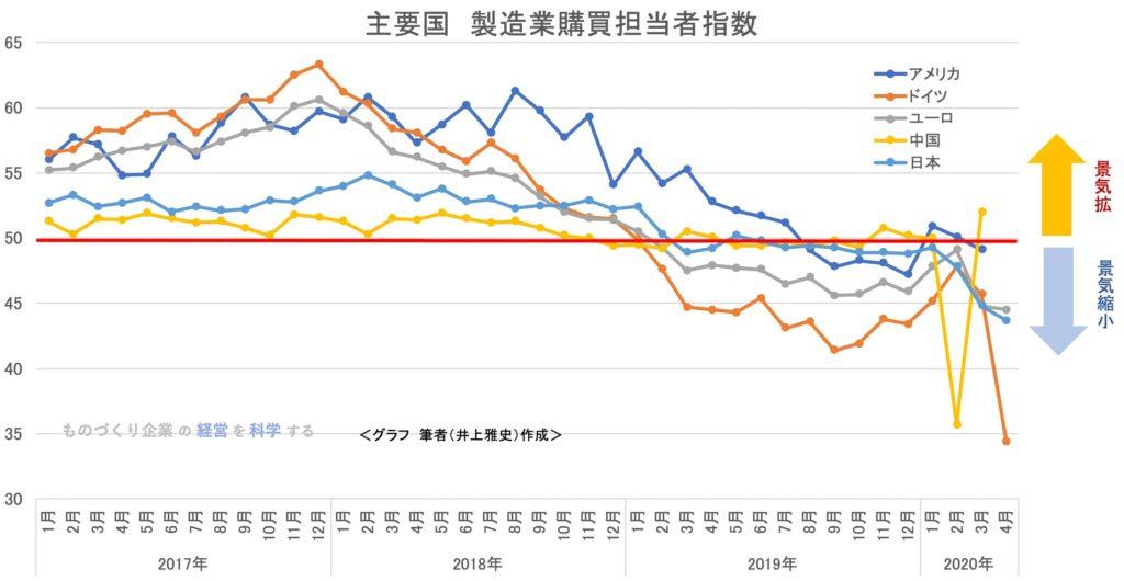主要国 製造業購買担当指数