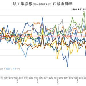 鉱工業生産指数 – 四輪自動車・自動車部品 2020年2月(2月はまだ減少前)|新型コロナで激震、中国で悲鳴上げる日系自動車メーカーの窮状