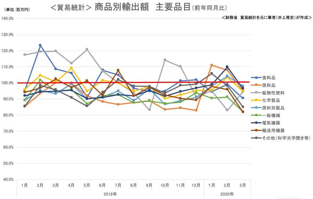 貿易統計 商品別輸出額 主要品目 2020年3月