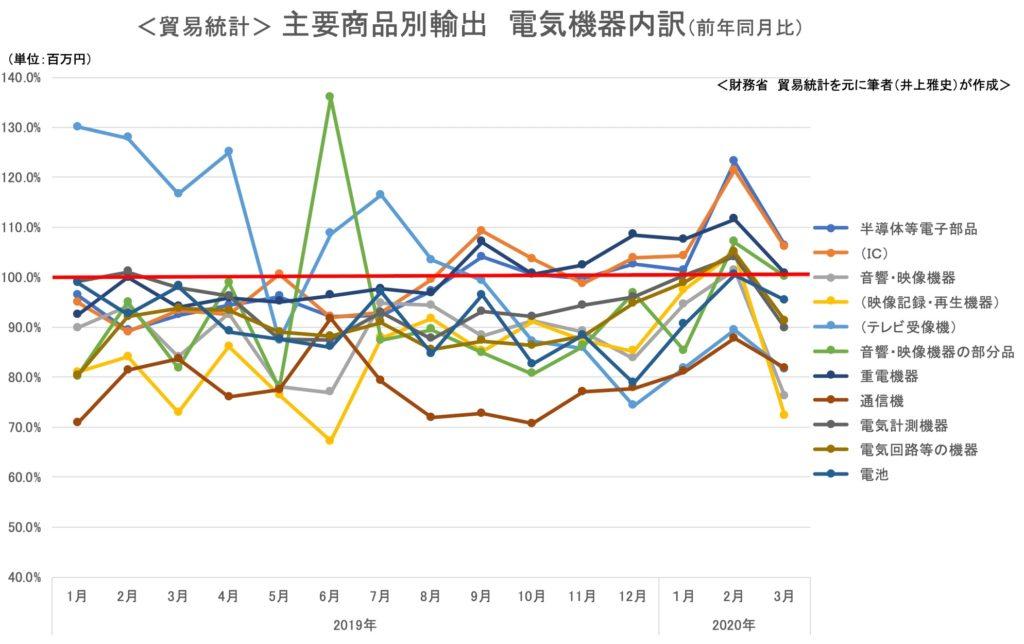 <貿易統計> 主要商品別輸出 電気機器内訳(前年同月比)
