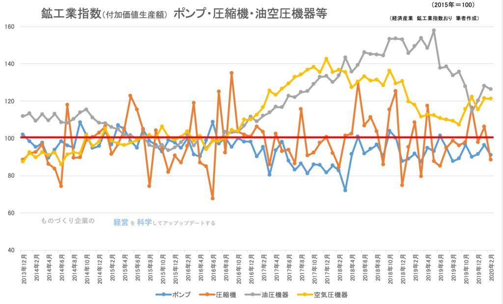 鉱工業生産指数(品目)ポンプ・圧縮機・油空圧機器等