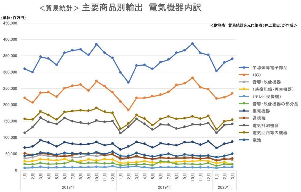 <貿易統計> 主要商品別輸出 電気機器内訳