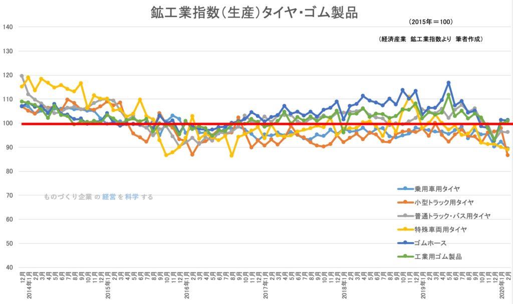 鉱工業生産指数(品目別)タイヤ・ゴム製品