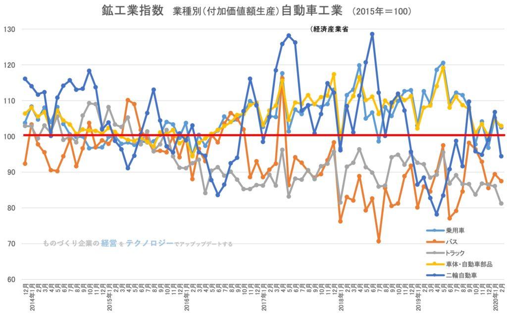鉱工業生産指数(業種別)自動車工業(乗用車・バスなど)