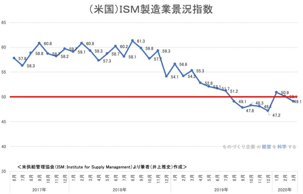 <米国>ISM製造業景況指数