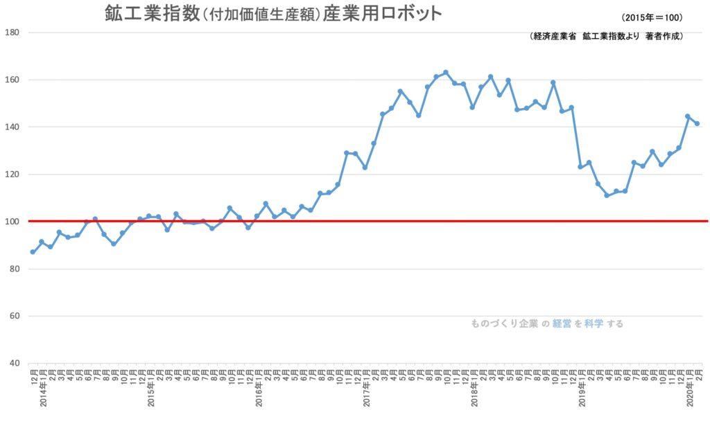 鉱工業指数(付加価値生産額)産業用ロボット