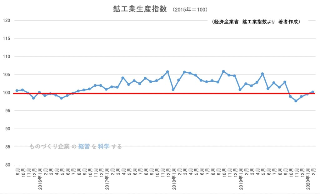日本の鉱工業生産指数 2020年2月