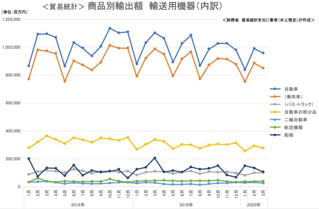 郷駅統計 商品別輸出額 輸送機器 2020年3月