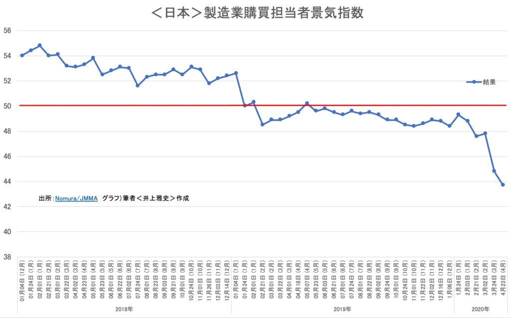 <日本>製造業購買担当者景気指数