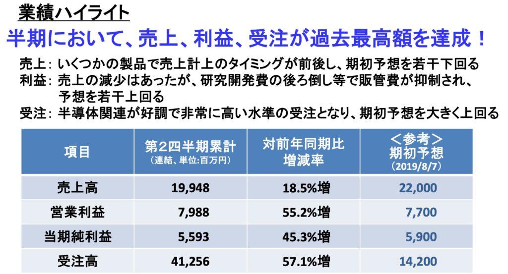 【事業分析】レーザーテック(株):半導体マスク欠陥検査装置等メーカー 業績