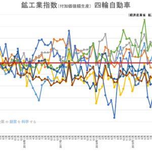 【統計】自動車統計月報(二輪車)生産2016年11月<グラフで見るシリーズ>