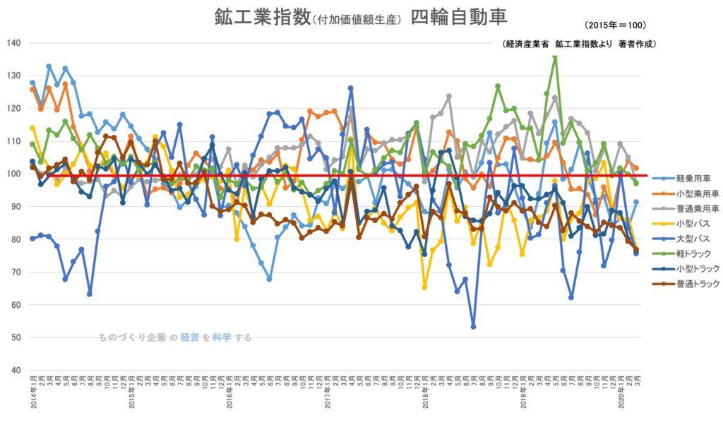鉱工業生産指数(品目)四輪自動車