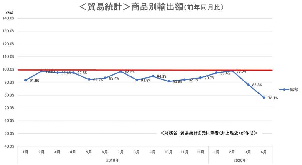 <貿易統計>商品別輸出額(前年同月比)