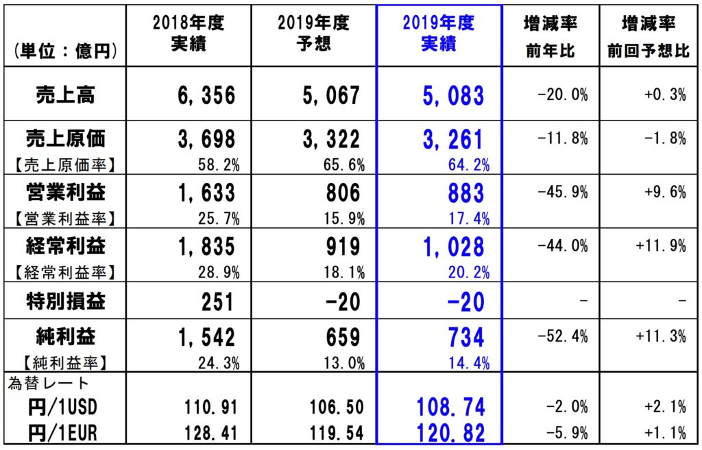 ファナック 2019年度 連結実績