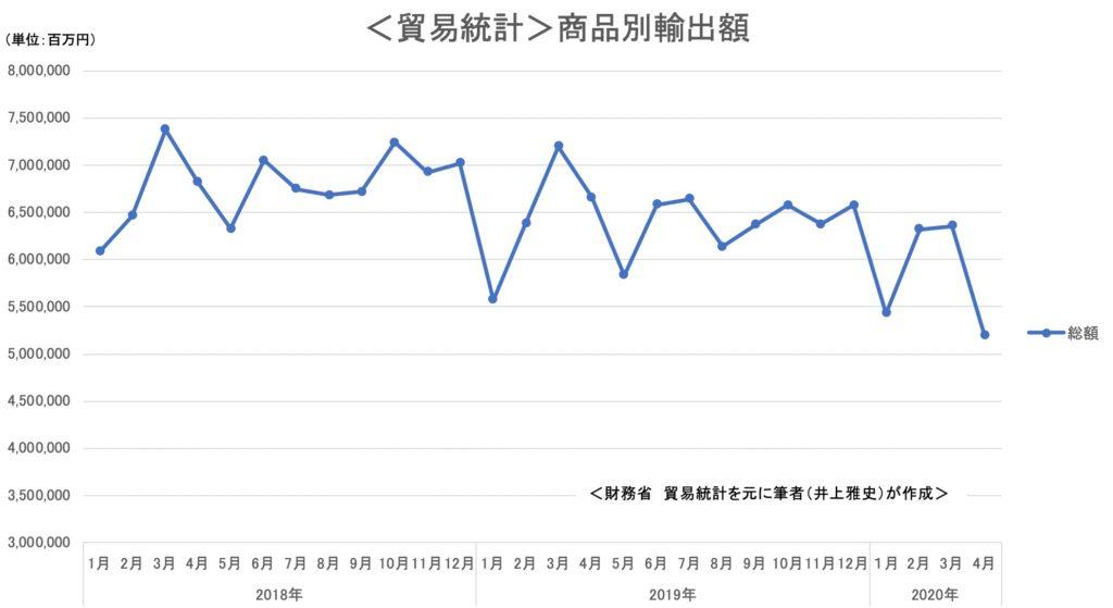 <貿易統計>商品別輸出額