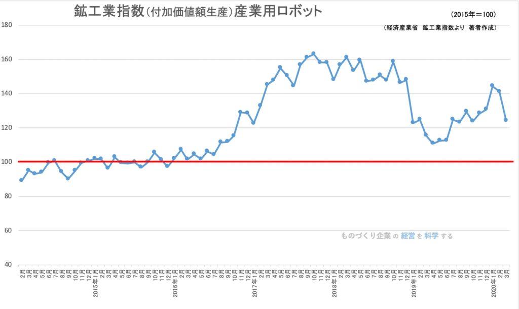 鉱工業生産指数(品目)産業用ロボット