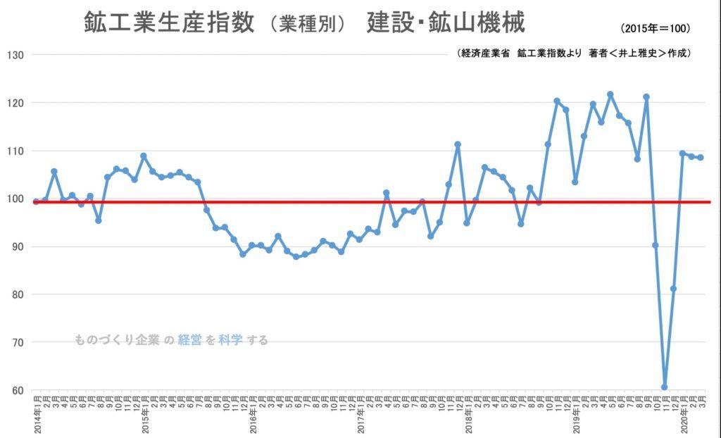 鉱工業生産指数(業種別)建設・鉱山機械