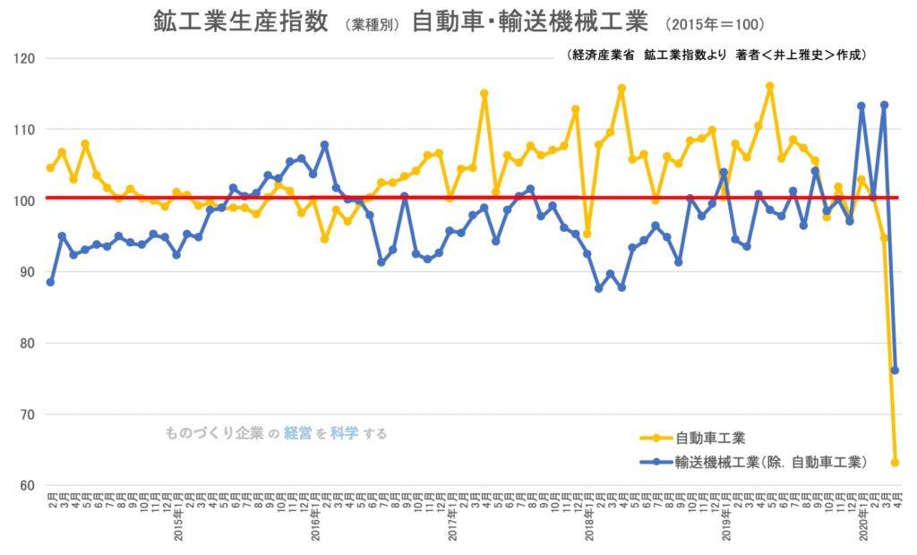 鉱工業生産指数(業種別)自動車・輸送機械工業