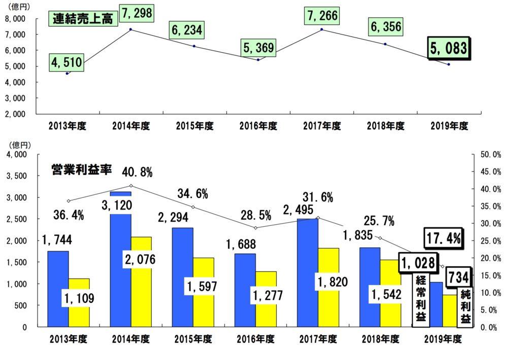 ファナック 連結売上高・損益 年間推移