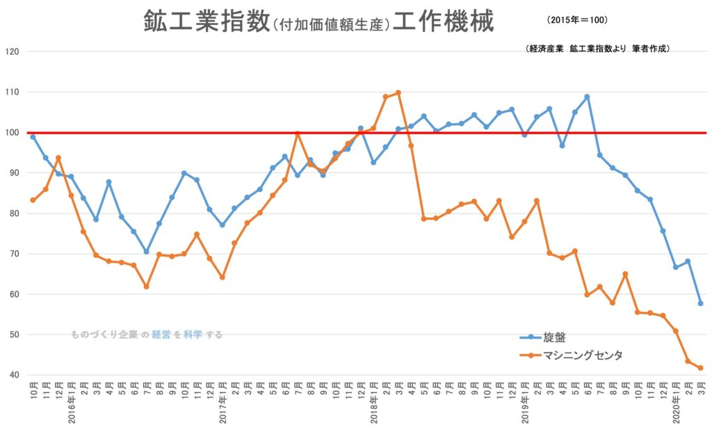 鉱工業指数(付加価値額生産)工作機械