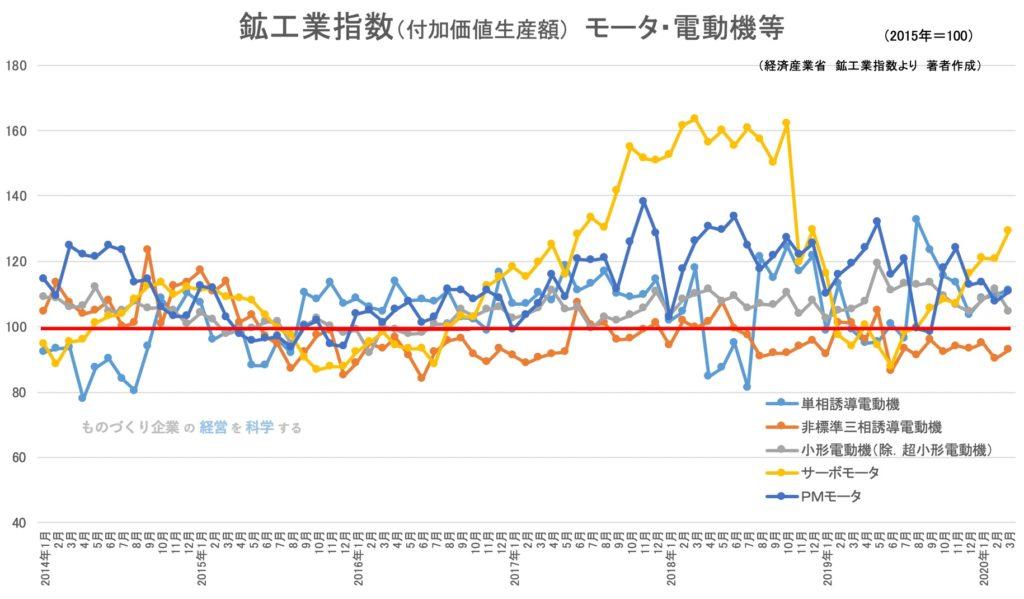 鉱工業生産指数(品目)モータ・電動機等