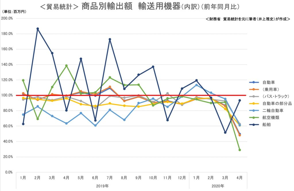 貿易統計 商品別輸出額 輸送機器2