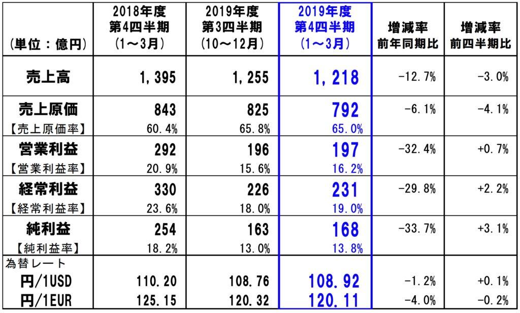 ファナック 2019年度 第4四半期(3ヶ月)連結実績