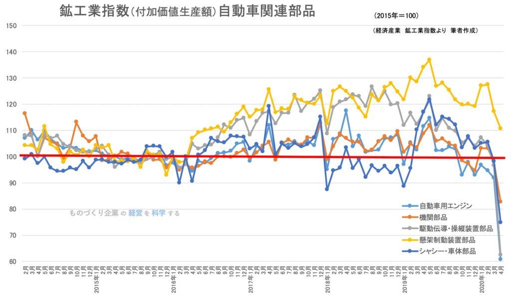 鉱工業生産指数(品目)自動車部品