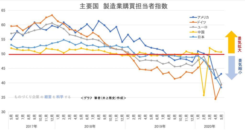 主要国 製造業購買者景況指数