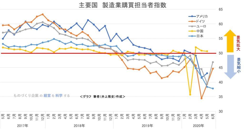 主要国 製造業購買担当者指数