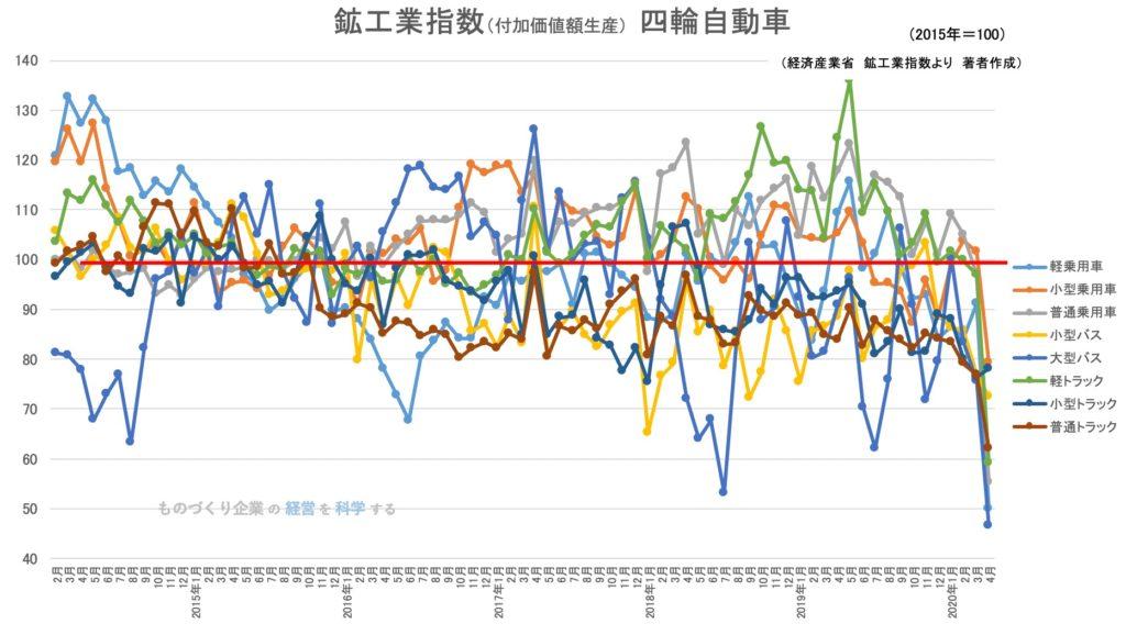 鉱工業生産指数 四輪自動車